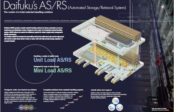 Automated Storage and Retrieval System ASRS
